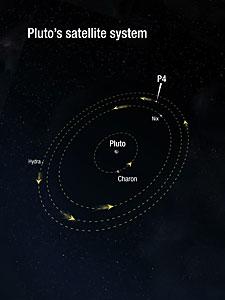 Pluto's satellite system