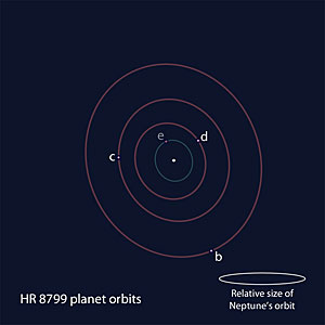 Positional schmatic of the members of the HR 8799 exoplanet system
