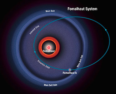 Schematic of Fomalhaut system