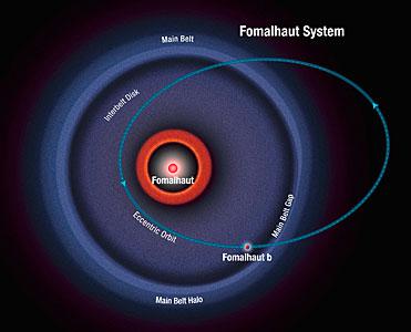 Schematic of Fomalhaut system