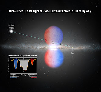 Probing the Milky Way's outflow