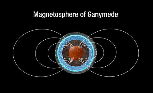 Ganymede's magnetic field