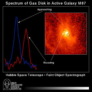 Spectrum of Gas Disc in Active Galaxy M87