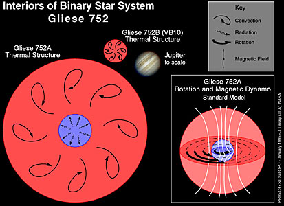 Interiors of Binary Star System Gliese 752