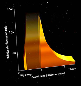 History of Star Formation