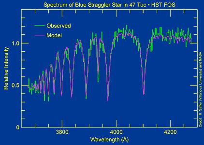 Blue Stragglers in Globular Cluster 47 Tucanae