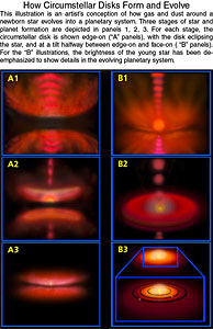 How Circumstellar Disks Form and Evolve