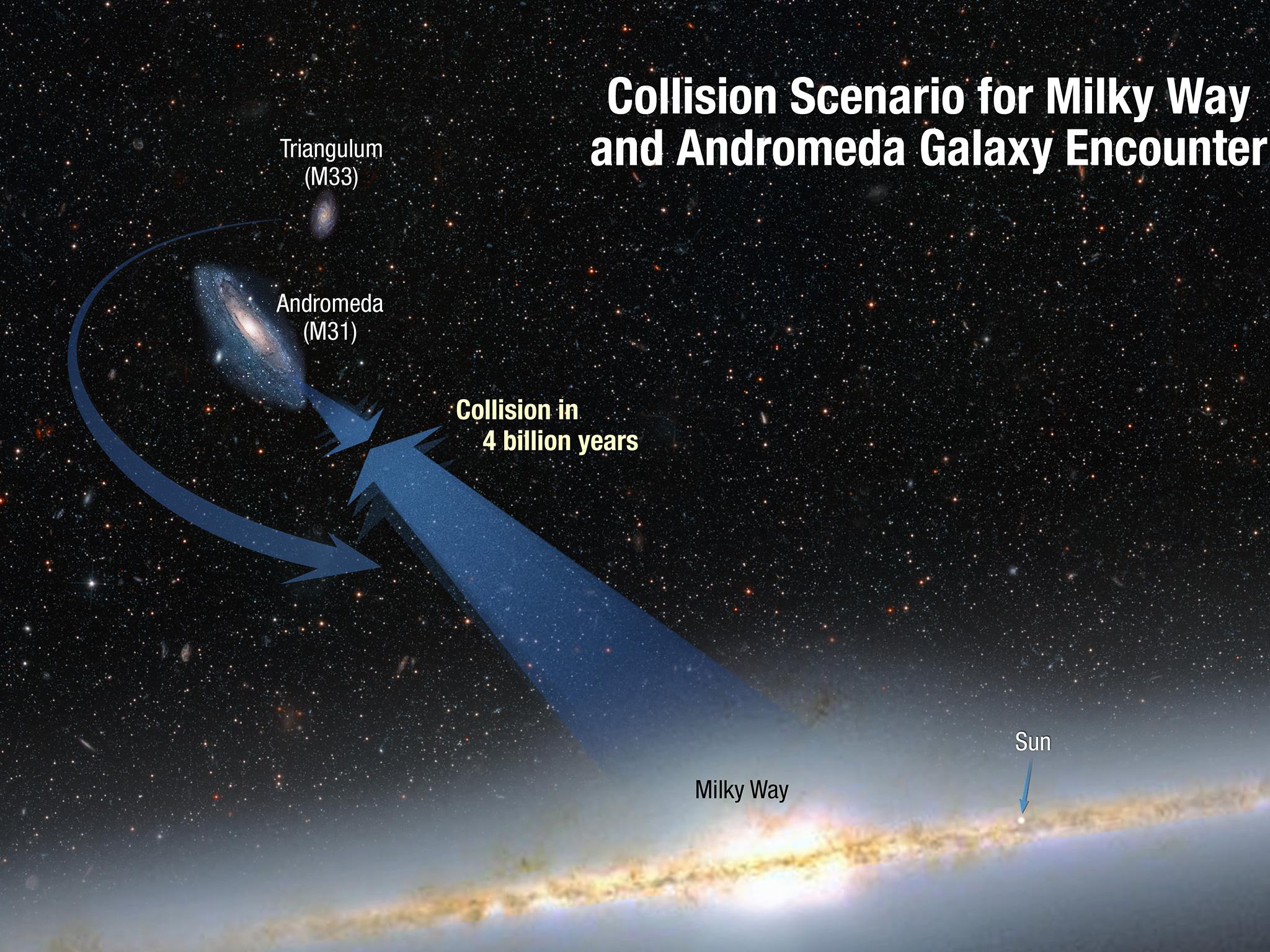 collision scenario for milky way and andromeda galaxy