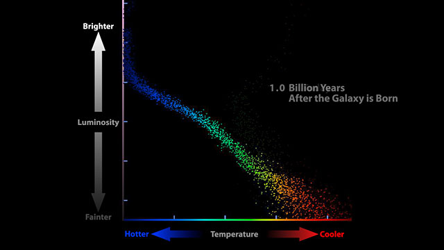Animated movie traces evolution of stars in dwarf galaxy
