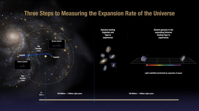 Animation Of Cosmic Distance Ladder
