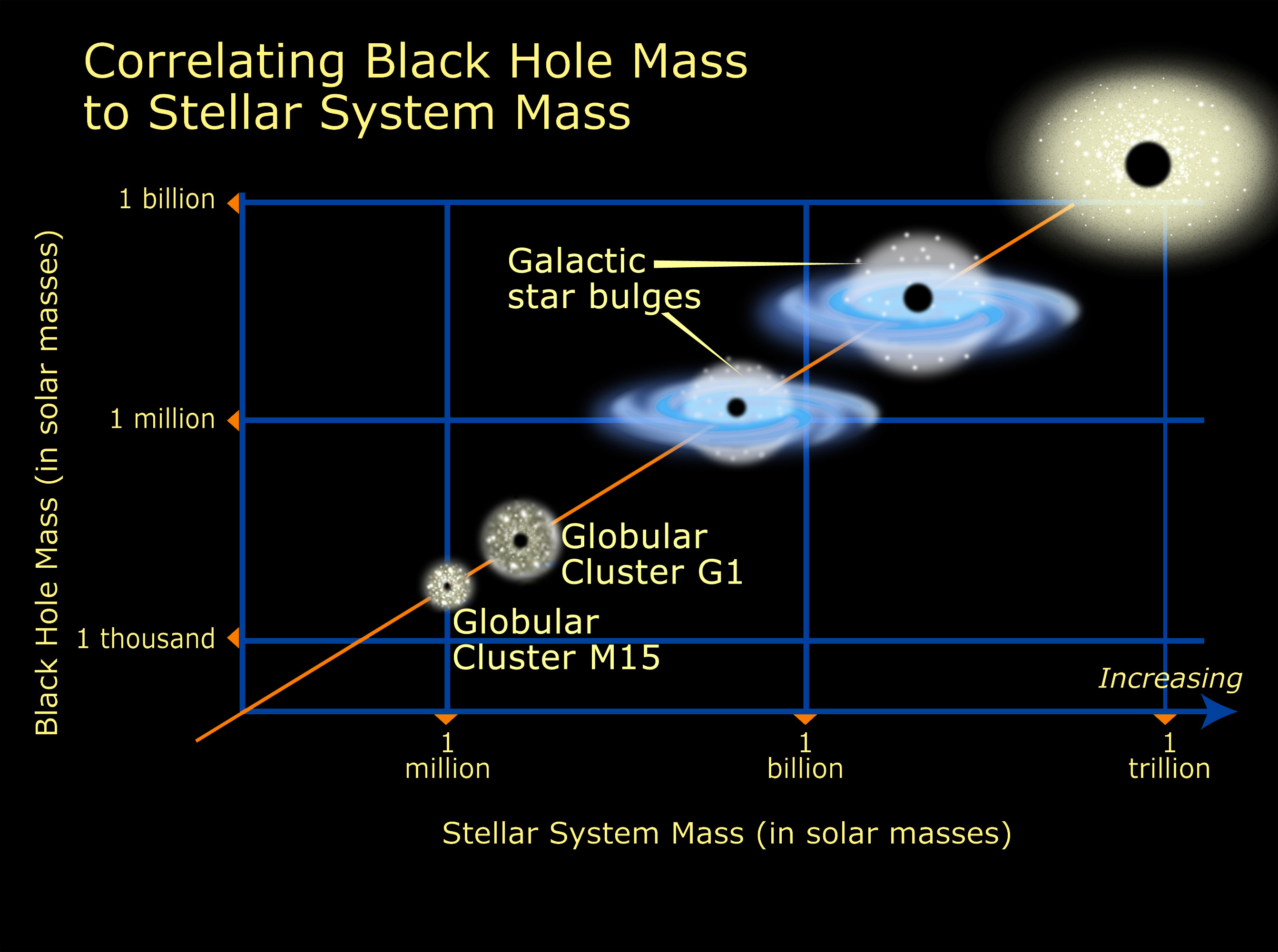 star 625_Relation of black hole mass to cluster mass | ESA/Hubble