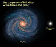 Comparison of Milky Way and compact galaxy