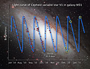 Light curve of Cepheid variable star V1