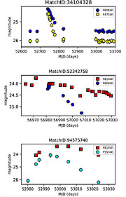 Figure 3: New transients in the HCV