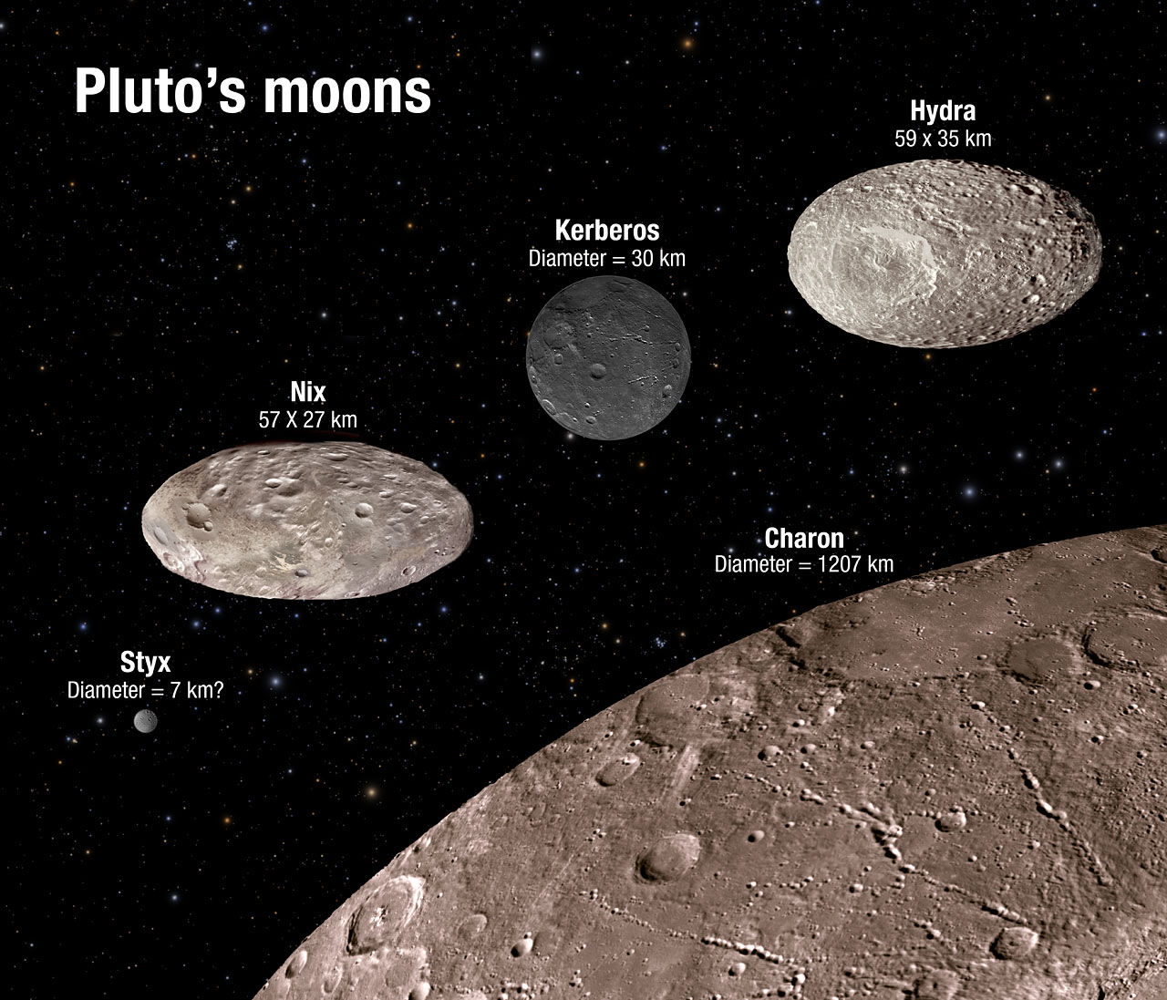 Hubble observes chaotic dance of Pluto's moons | ESA/Hubble