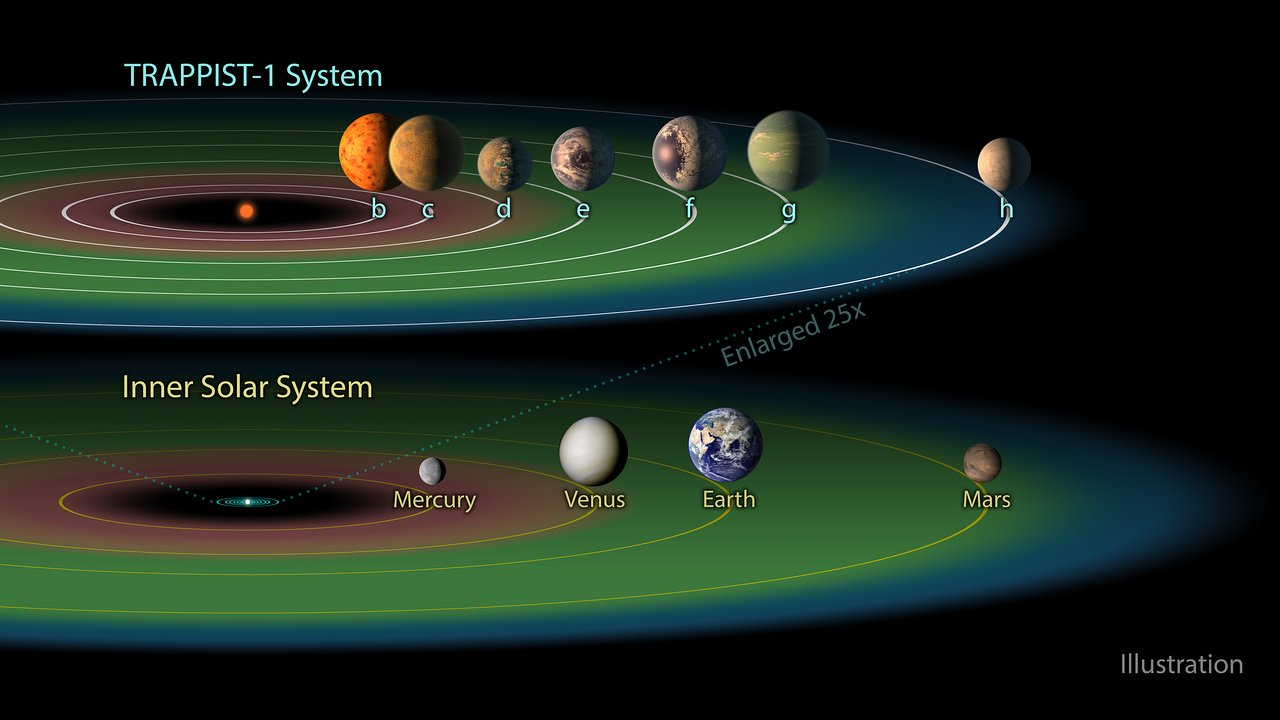 The Habitable Zone In The Trappist 1 System Esa Hubble