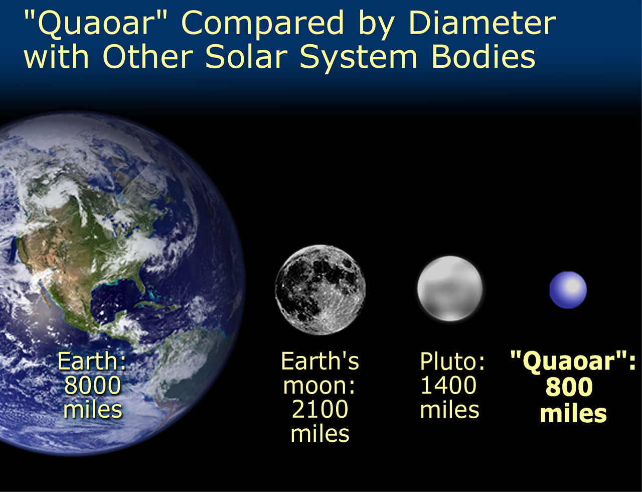Quaoar's size compared with Pluto, Earth's Moon, and the ...