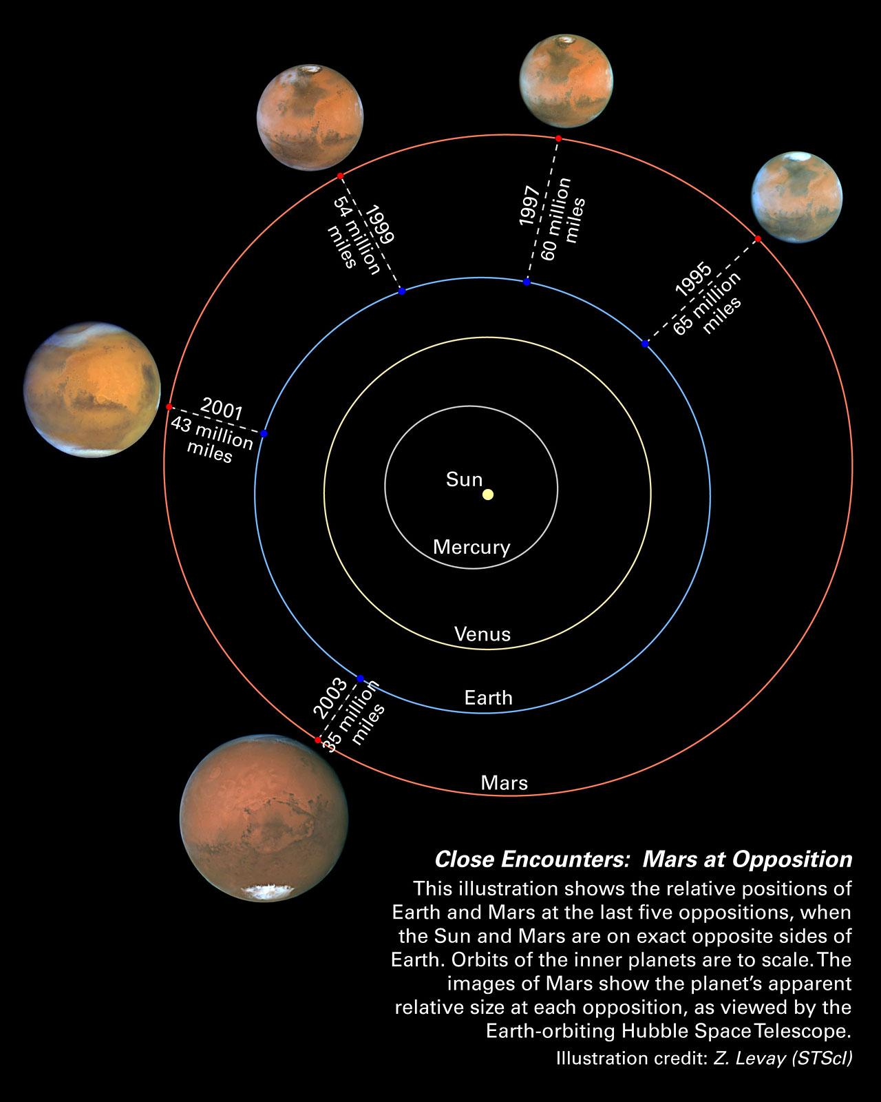 mars oppositions solar system diagram esa hubble. Black Bedroom Furniture Sets. Home Design Ideas