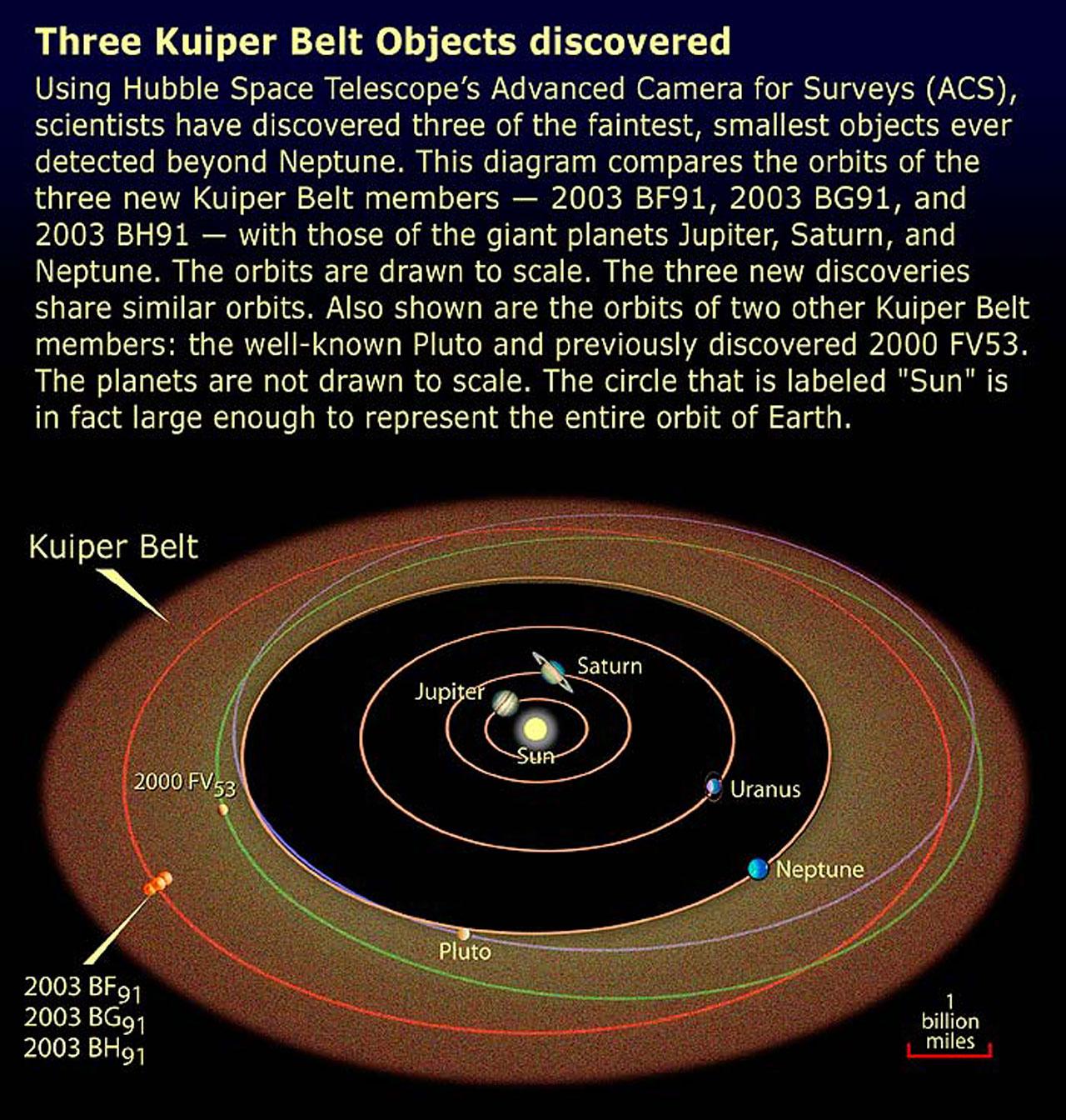 Kbo Orbits Diagram Esa Hubble