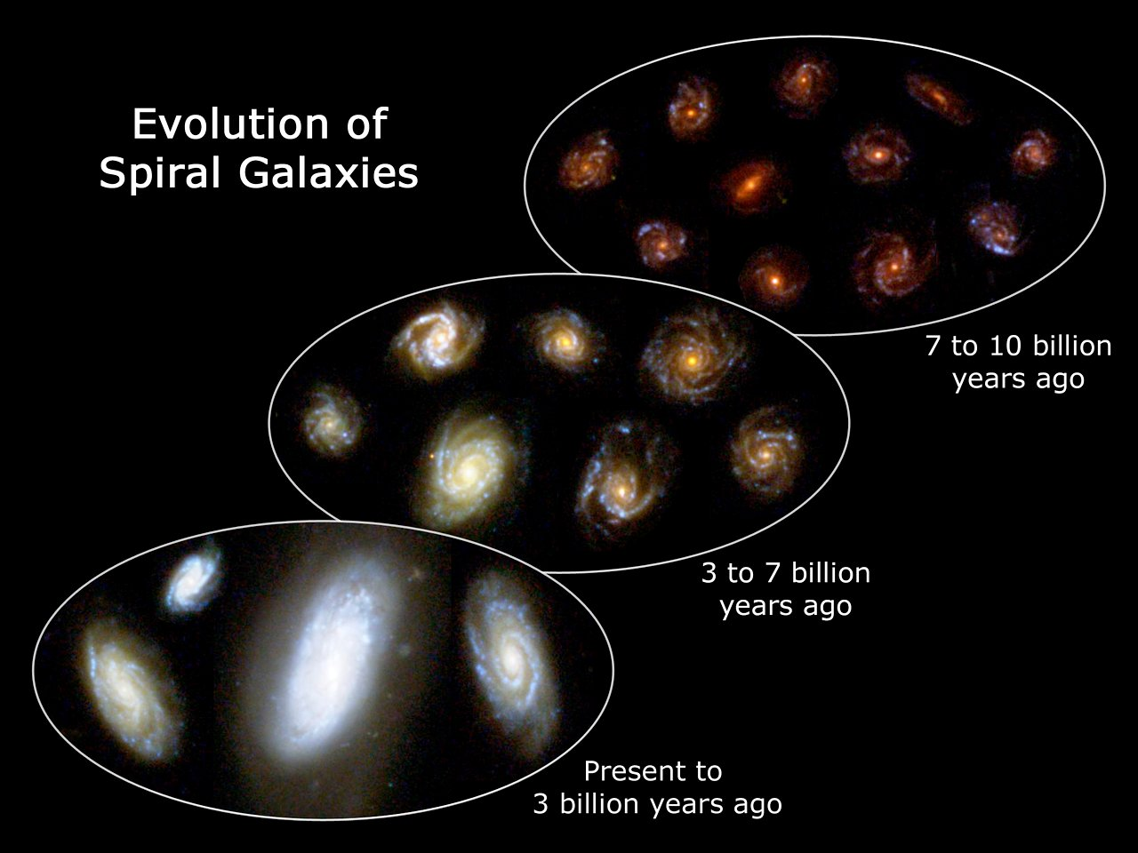 Evolution Of Spiral Galaxies Esa Hubble