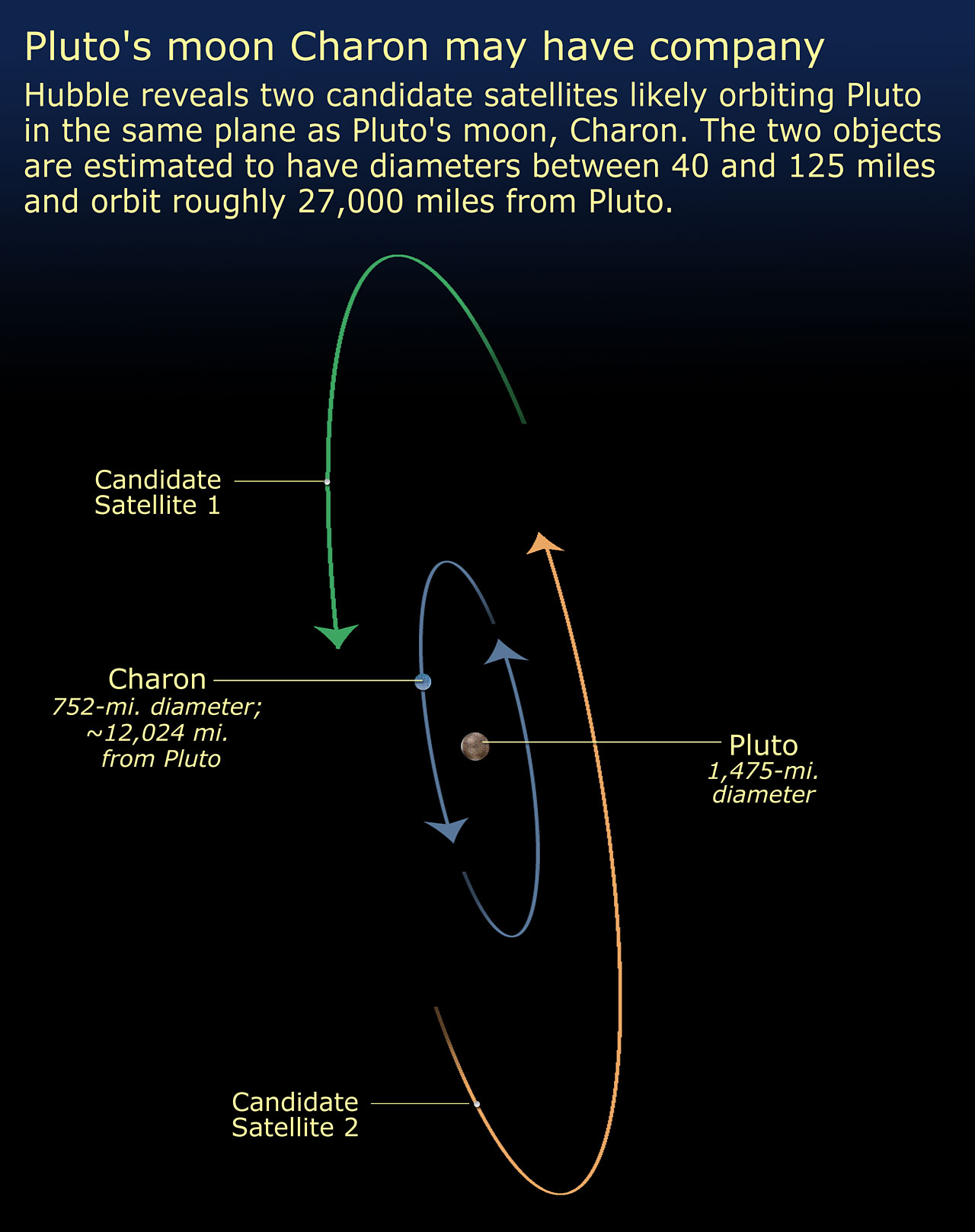 pluto's moons orbit - HD 1280×1618