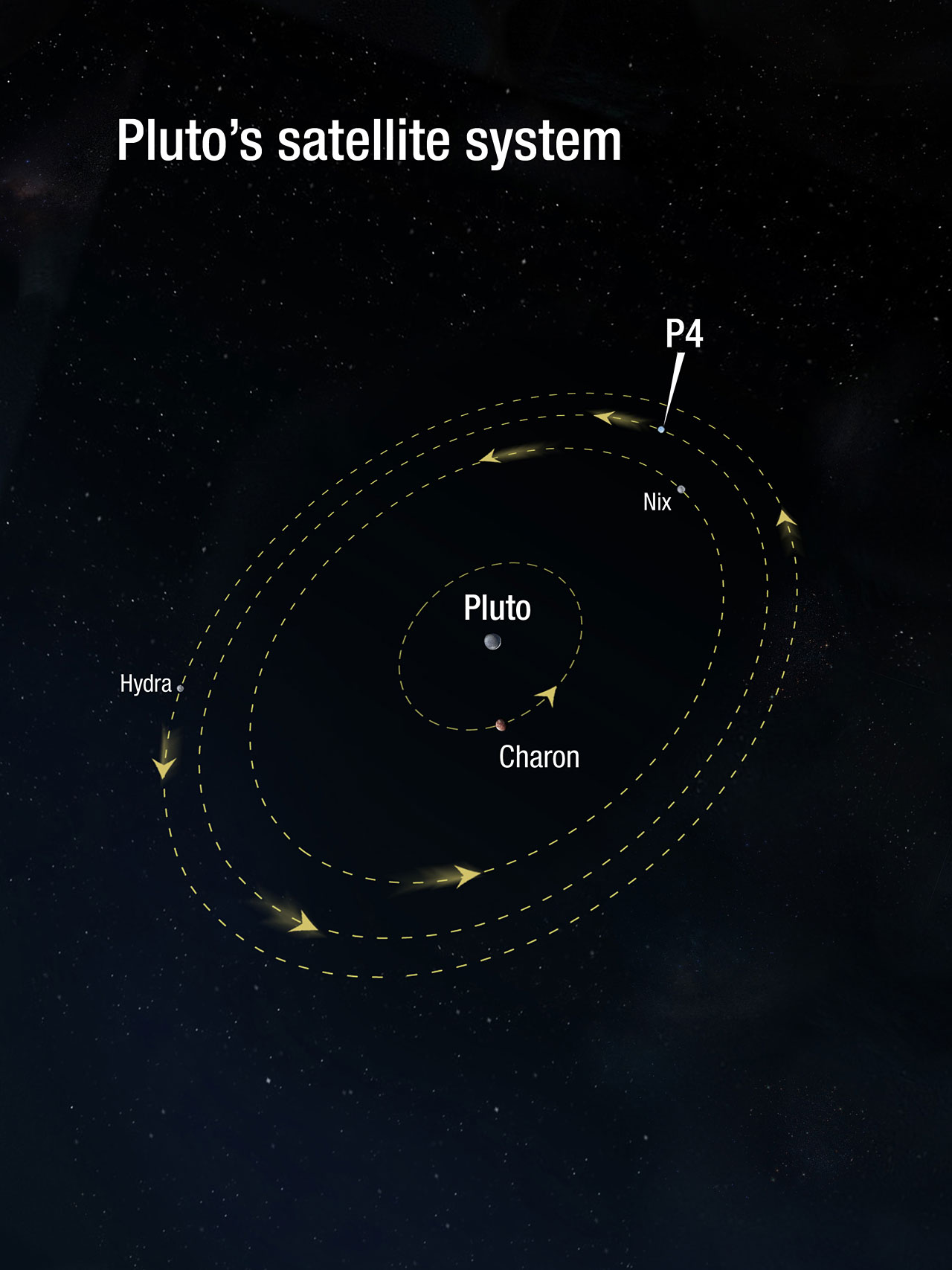 plutos satellite system esahubble