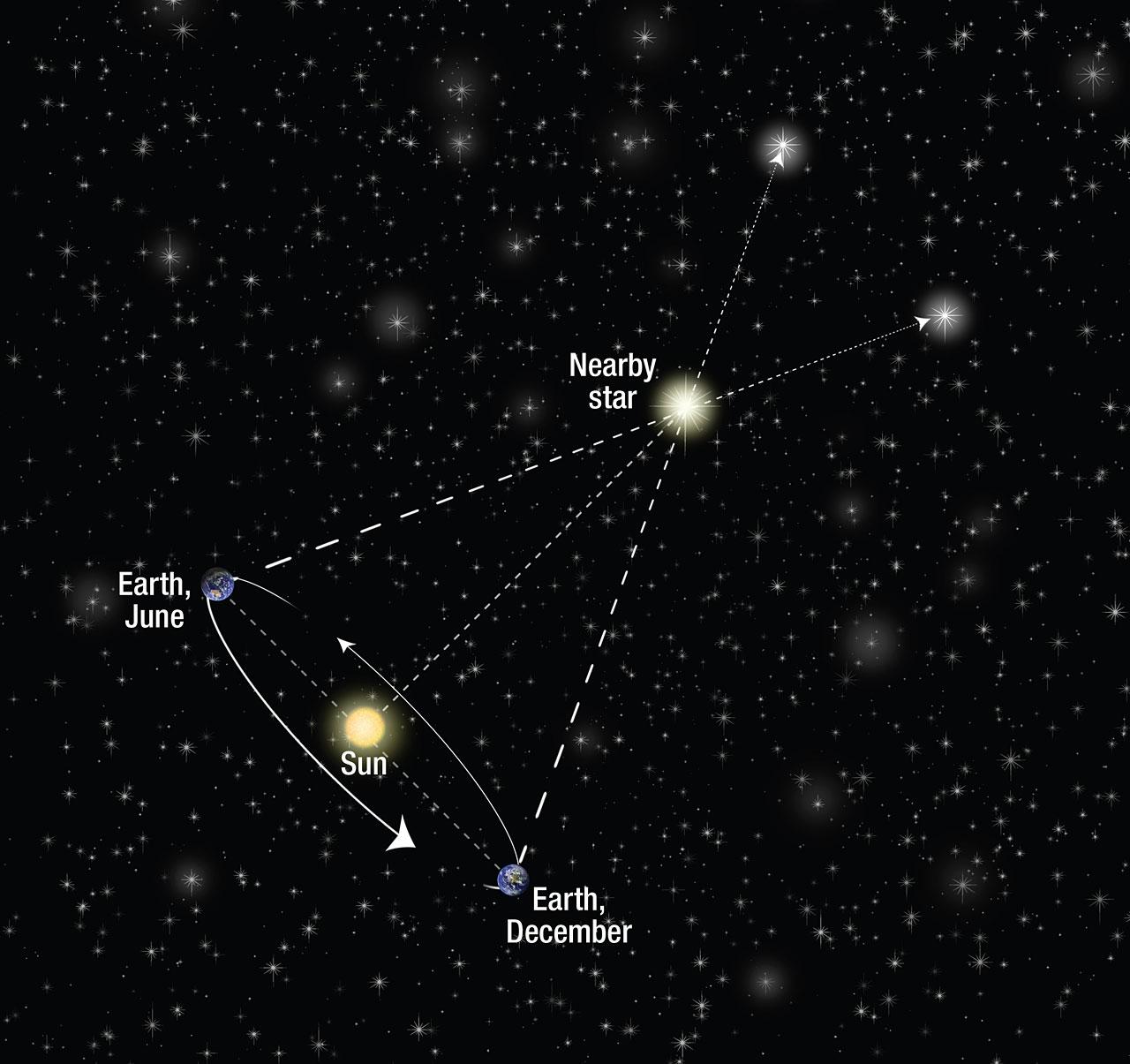 Stellar parallax | ESA/Hubble