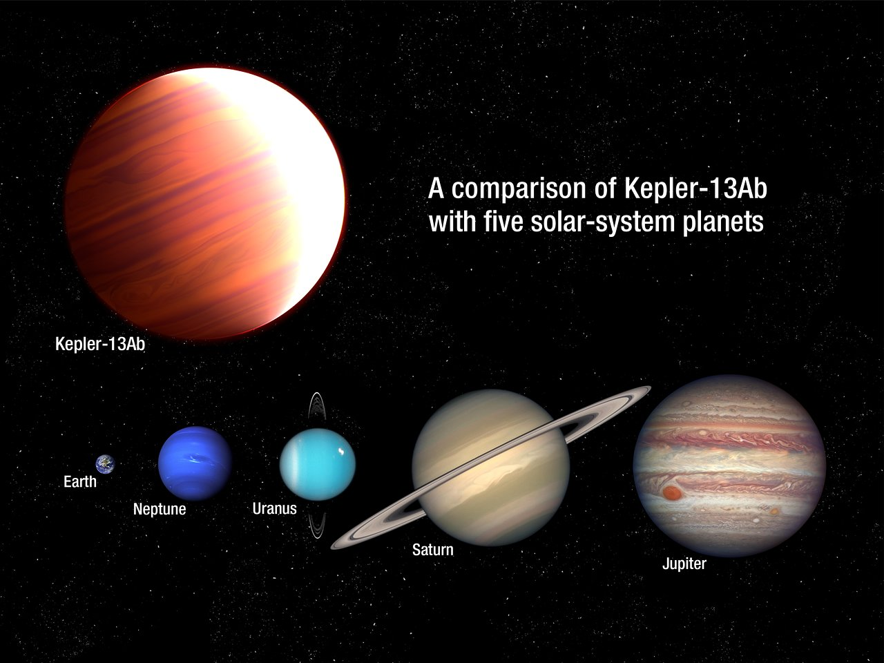 Comparison of Kepler-13Ab with five planets from our Solar System