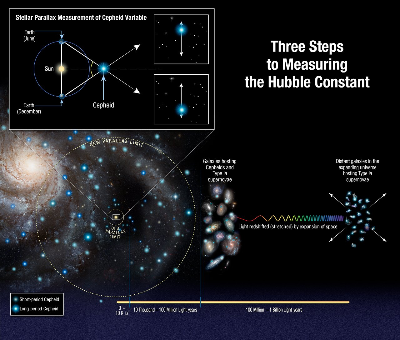 Three Steps To The Hubble Constant Esa Hubble