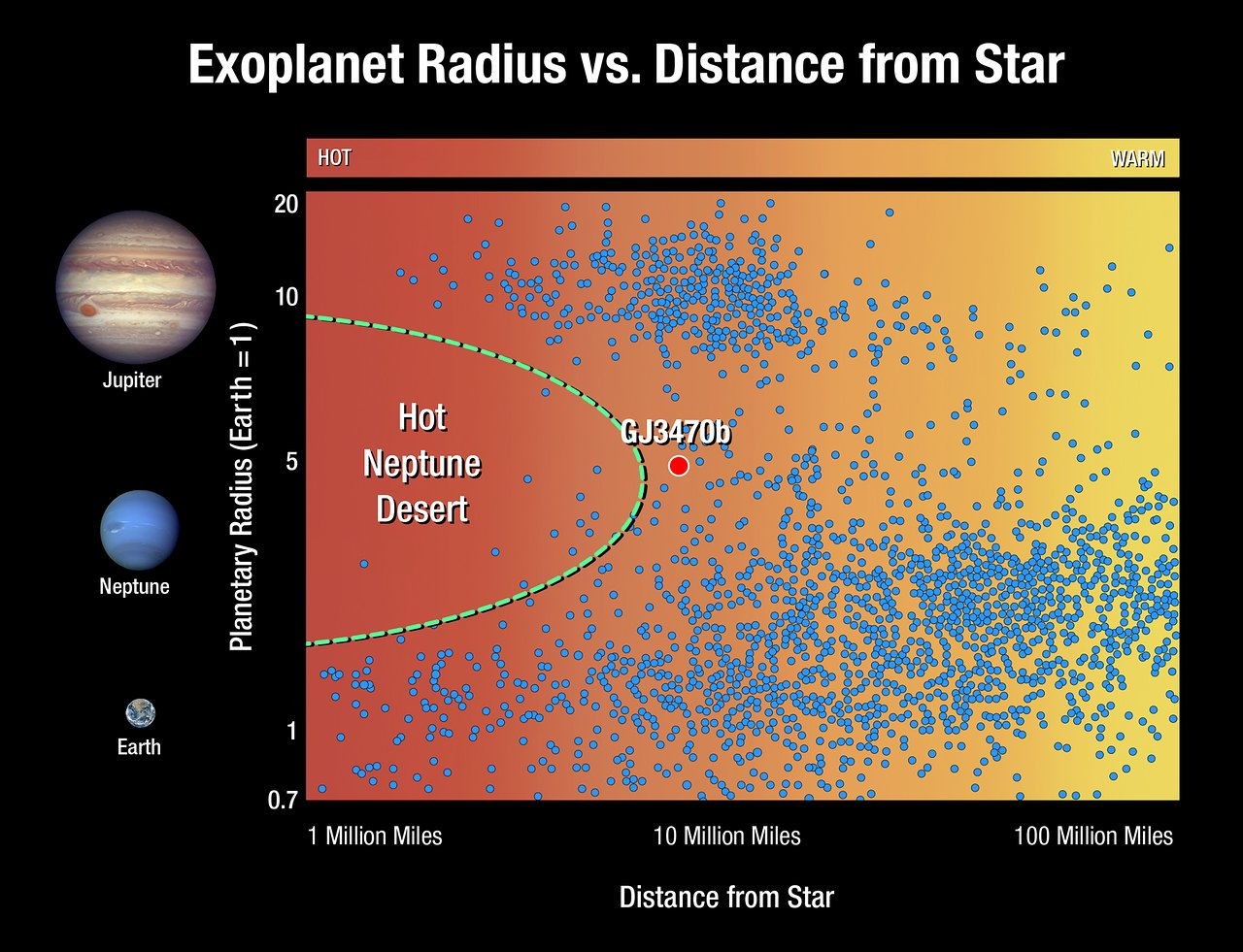 Exoplanet radius versus distance from star