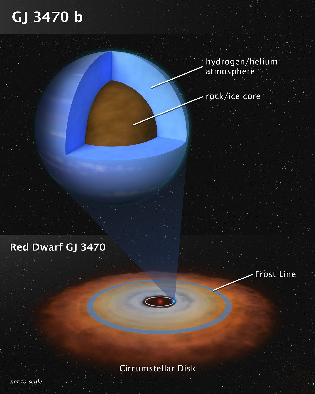 Structure of Exoplanet GJ 3470 b