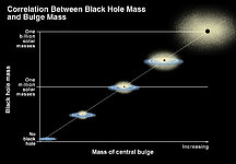 Correlation of Black Hole Mass and Bulge Mass/Brightness