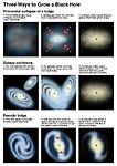 Three Ways to Grow a Black Hole