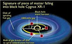 Signature of Piece of Matter Falling into Black Hole Cygnus XR-1