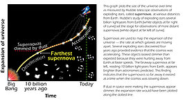 Size of the Universe Over Time