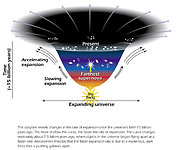 Model of Expanding Universe
