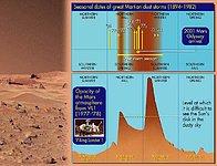 Seasonal Dates of Great Martian Dust Storms (1894-1982)