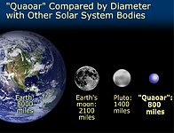 Quaoar's Size Compared With Pluto, Earth's Moon, and the Earth