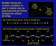 Measuring Minute Variation of Star Gl 876b