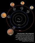 Mars oppositions Solar System diagram
