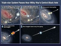 Triple-star system passes near Milky Way's central black hole