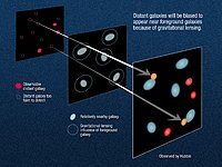 Gravitational lensing of distant galaxies