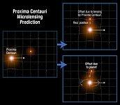 Proxima Centauri microlensing prediction