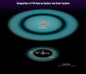 Comparison of TW Hydrae system to our Solar System