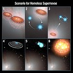 Scenario for Homeless Supernovae