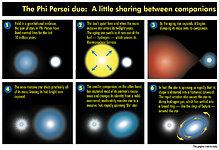 The Phi Persei Duo