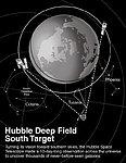 Hubble Deep Field South Target