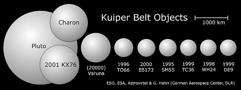 Relative sizes of the largest known Kuiper Belt