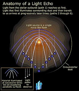 Anatomy of a light echo