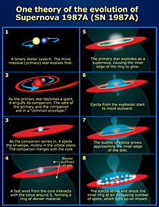 Evolution of Supernova 1987A